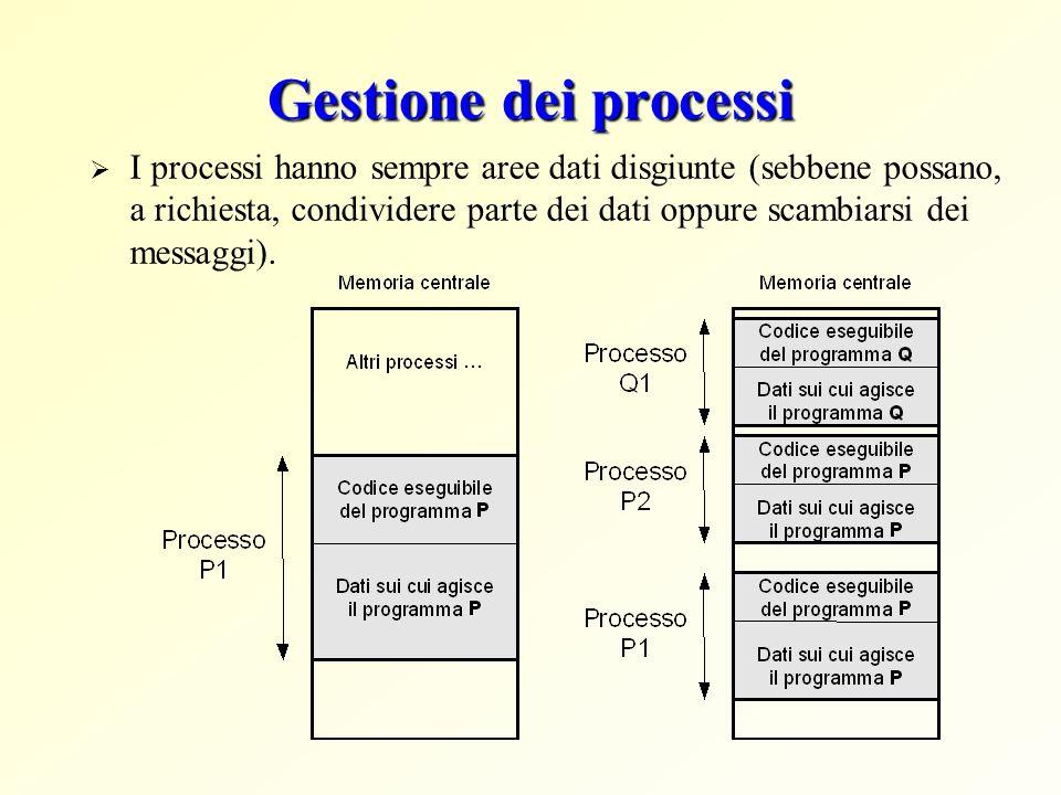 Gestione dei processi I processi hanno sempre aree dati disgiunte (sebbene possano, a richiesta, condividere parte dei dati oppure scambiarsi dei mess
