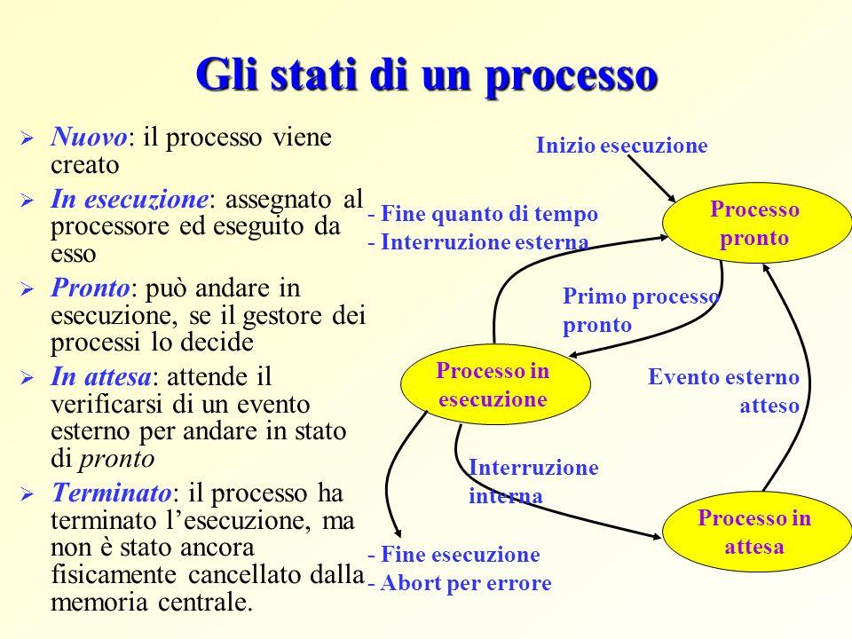 Gli stati di un processo Nuovo: il processo viene creato In esecuzione: assegnato al processore ed eseguito da esso Pronto: può andare in esecuzione,