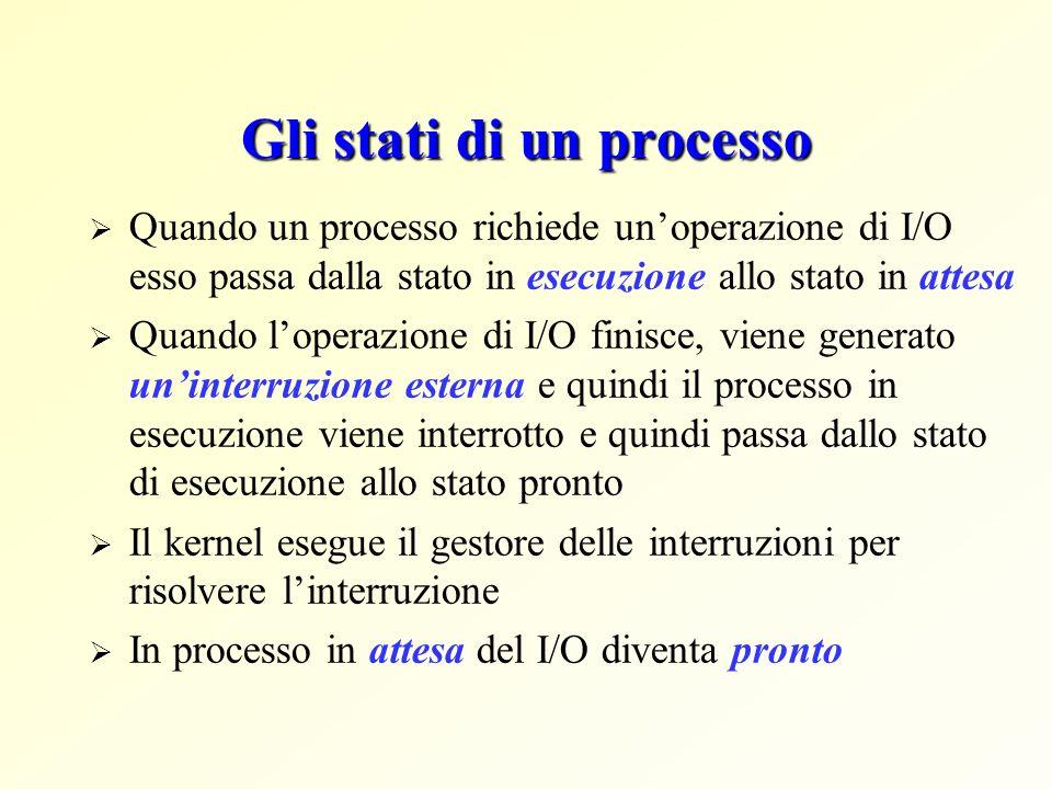 Gli stati di un processo Quando un processo richiede unoperazione di I/O esso passa dalla stato in esecuzione allo stato in attesa Quando loperazione