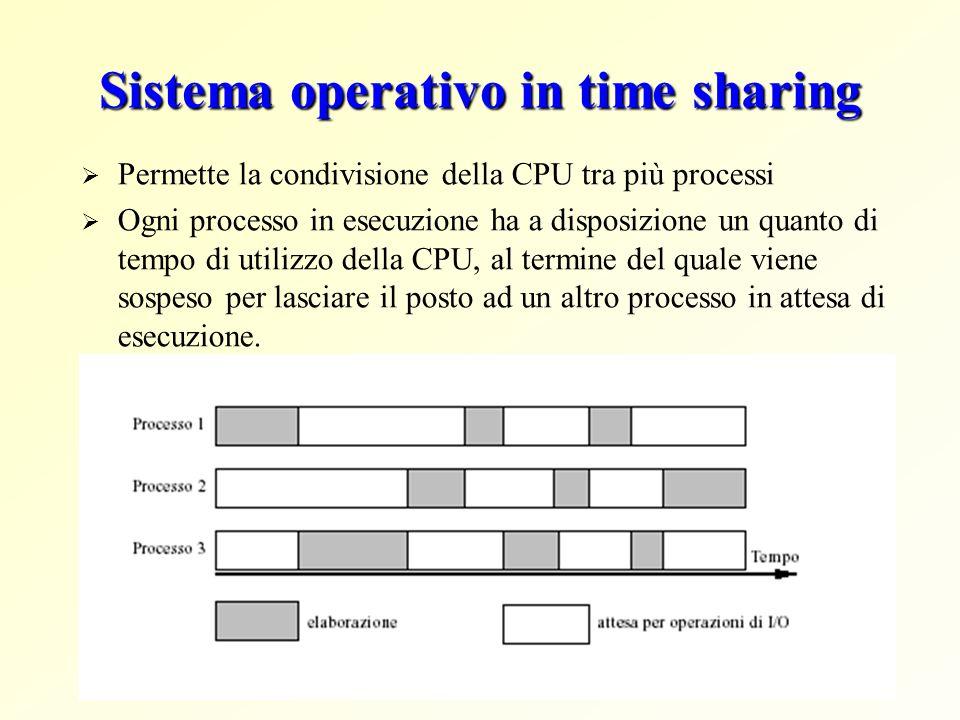 Sistema operativo in time sharing Permette la condivisione della CPU tra più processi Ogni processo in esecuzione ha a disposizione un quanto di tempo