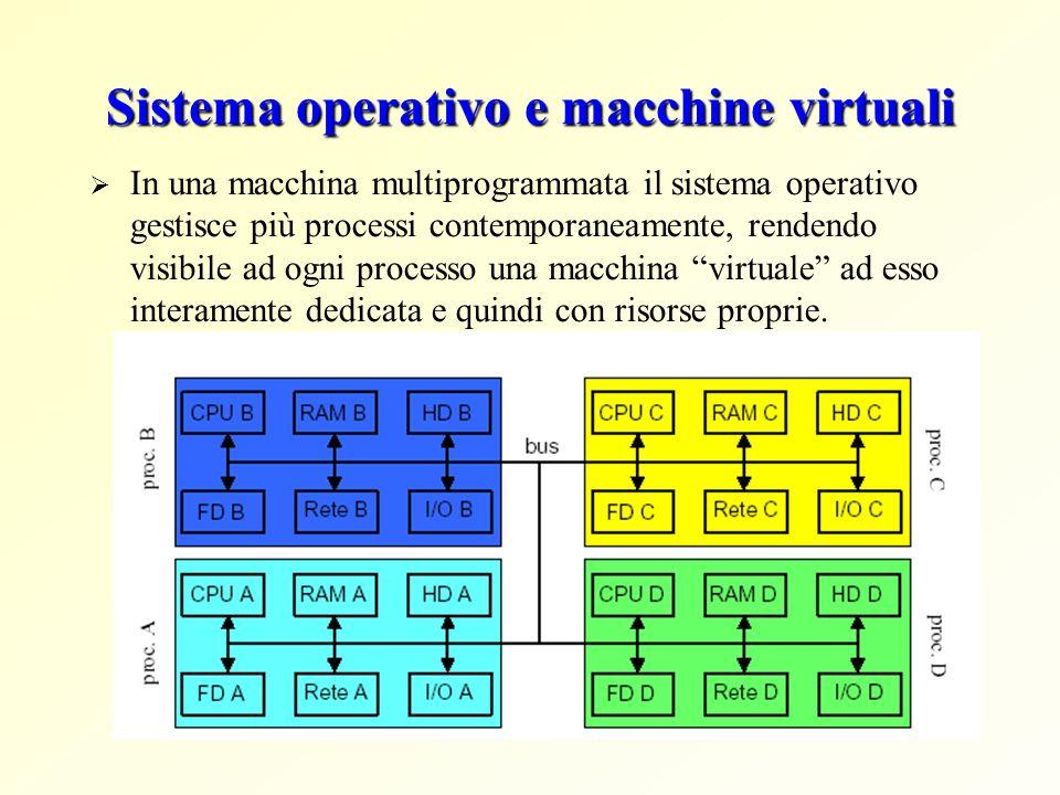 Sistema operativo e macchine virtuali In una macchina multiprogrammata il sistema operativo gestisce più processi contemporaneamente, rendendo visibil