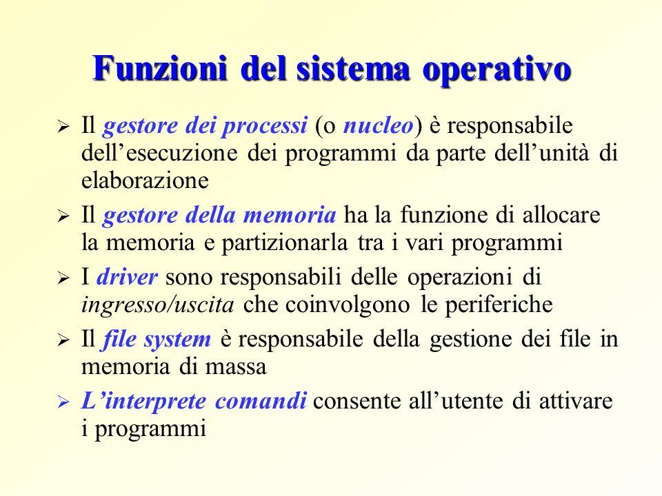 File System – il gestore dei file Funzioni principali: Creazione di file Copiatura di file Spostamento (da una cartella ad unaltra) di file Ridenominazione di file Cancellazione di file Strutturazione dei dischi (e dei nastri) come insiemi di file....