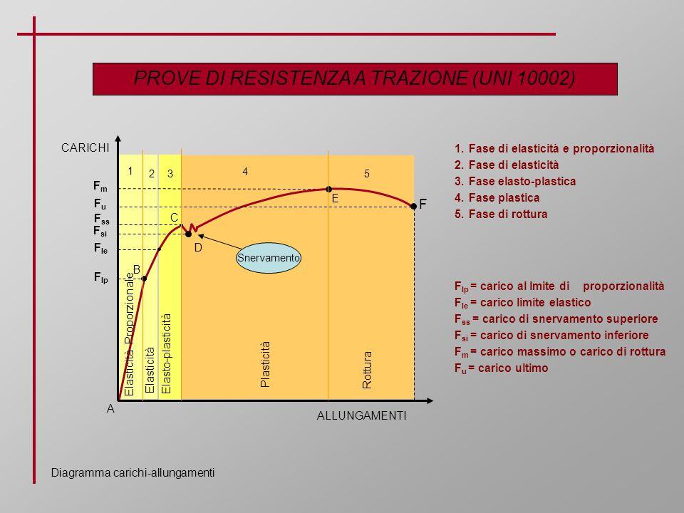 PROVE DI RESISTENZA A TRAZIONE (UNI 10002) Diagramma carichi-allungamenti CARICHI ALLUNGAMENTI B C E D F Elasticità Proporzionale Elasto-plasticità Pl