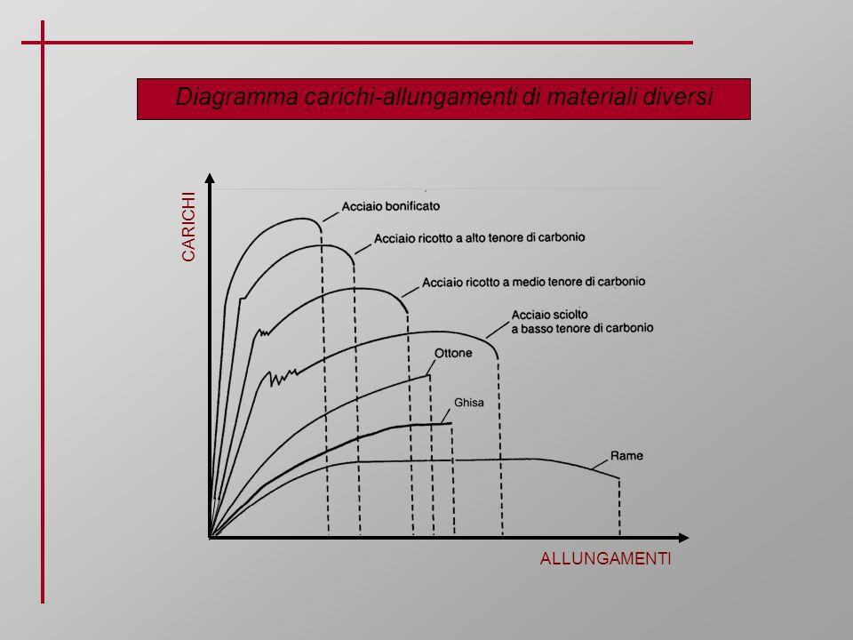 Diagramma carichi-allungamenti di materiali diversi ALLUNGAMENTI CARICHI