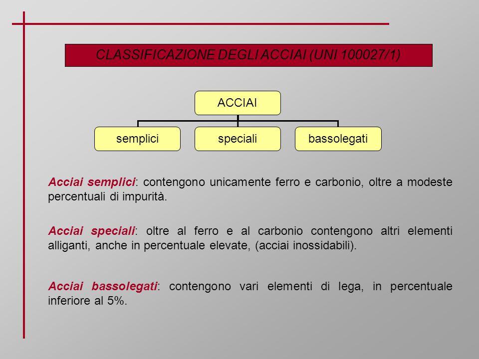 CLASSIFICAZIONE DEGLI ACCIAI (UNI 100027/1) ACCIAI semplicispecialibassolegati Acciai semplici: contengono unicamente ferro e carbonio, oltre a modest