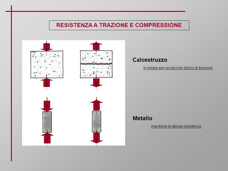 RESISTENZA A TRAZIONE E COMPRESSIONE Calcestruzzo si rompe per un piccolo sforzo di trazione Metallo mantiene la stessa resistenza