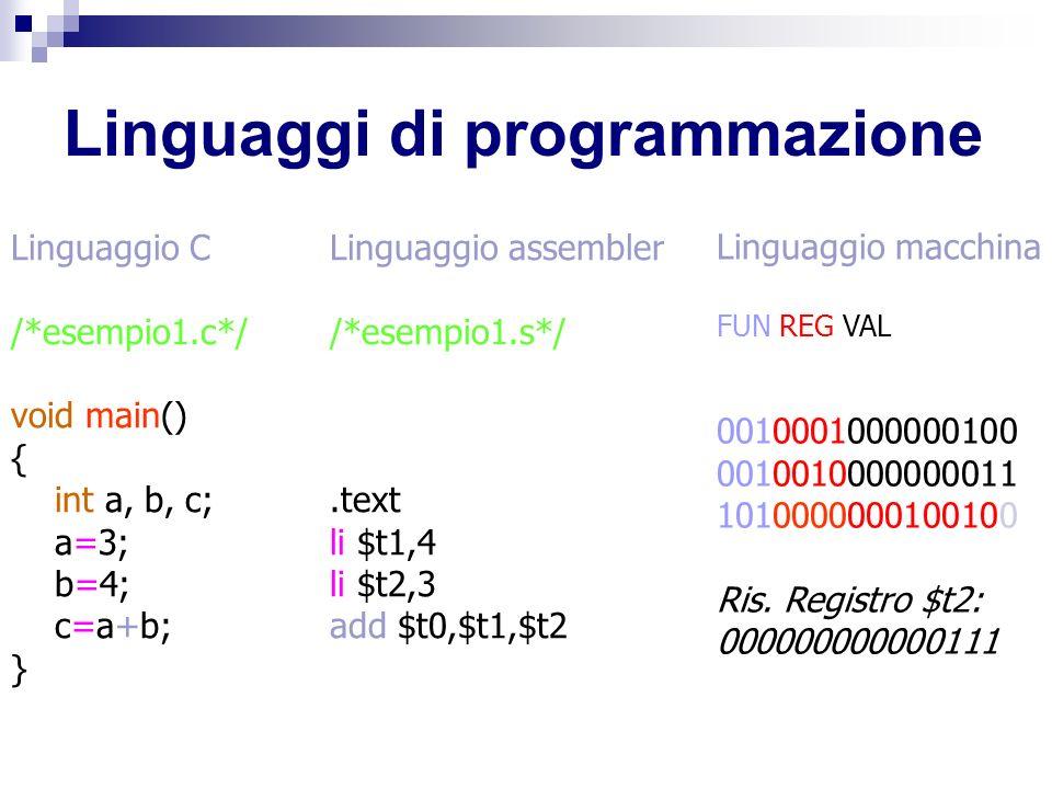 Linguaggi di programmazione Linguaggio C /*esempio1.c*/ void main() { int a, b, c; a=3; b=4; c=a+b; } Linguaggio assembler /*esempio1.s*/.text li $t1,4 li $t2,3 add $t0,$t1,$t2 Linguaggio macchina FUN REG VAL 0010001000000100 0010010000000011 1010000000100100 Ris.