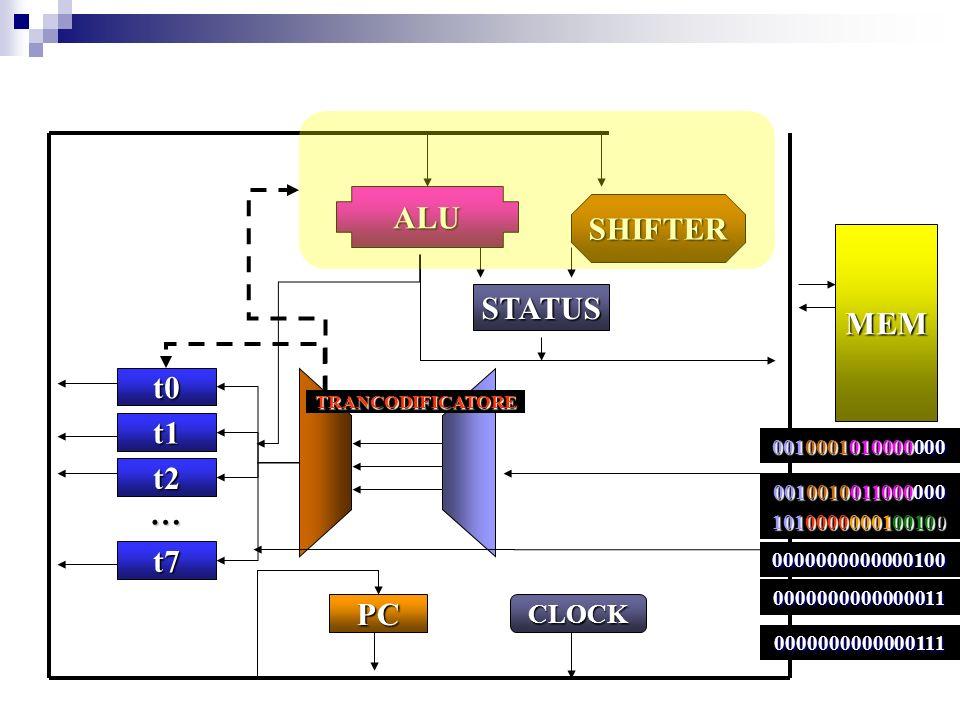 t0 t1 t2 t7 PC ALU SHIFTER STATUS MEM … 0010001010000000 CLOCK TRANCODIFICATORE 0000000000000100 0000000000000011 0010010011000000 1010000000100100 0000000000000111