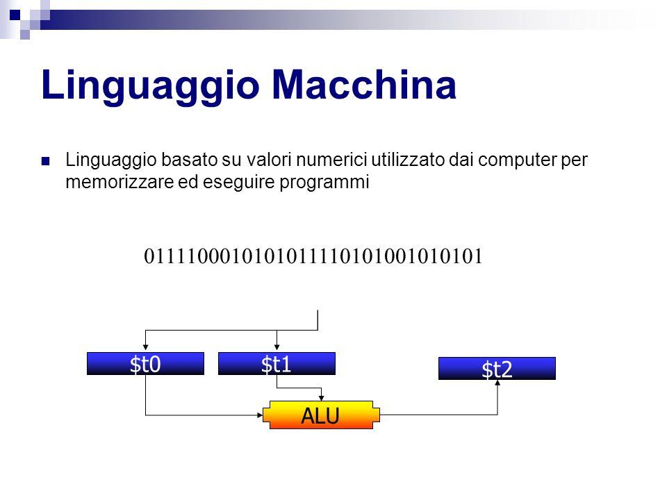 Linguaggio Macchina Linguaggio basato su valori numerici utilizzato dai computer per memorizzare ed eseguire programmi 0111100010101011110101001010101 $t0$t1 ALU $t2