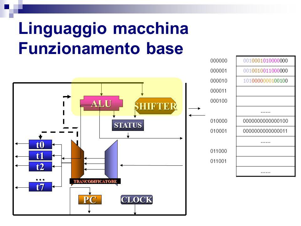 Linguaggio macchina Funzionamento base t0 t1 t2 t7 PC ALU SHIFTER STATUS … CLOCK TRANCODIFICATORE 000000 0010001010000000 000001 0010010011000000 0000