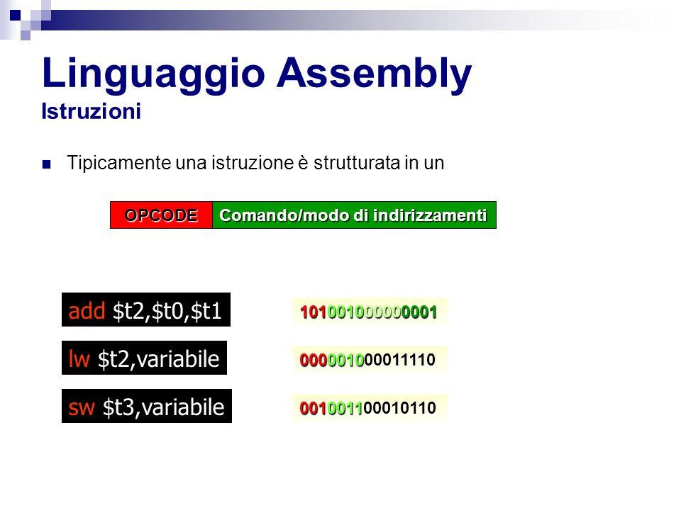 Linguaggio Assembly Istruzioni Tipicamente una istruzione è strutturata in un add $t2,$t0,$t1 OPCODE Comando/modo di indirizzamenti lw $t2,variabile 101001000000001 000001000011110 sw $t3,variabile 001001100010110