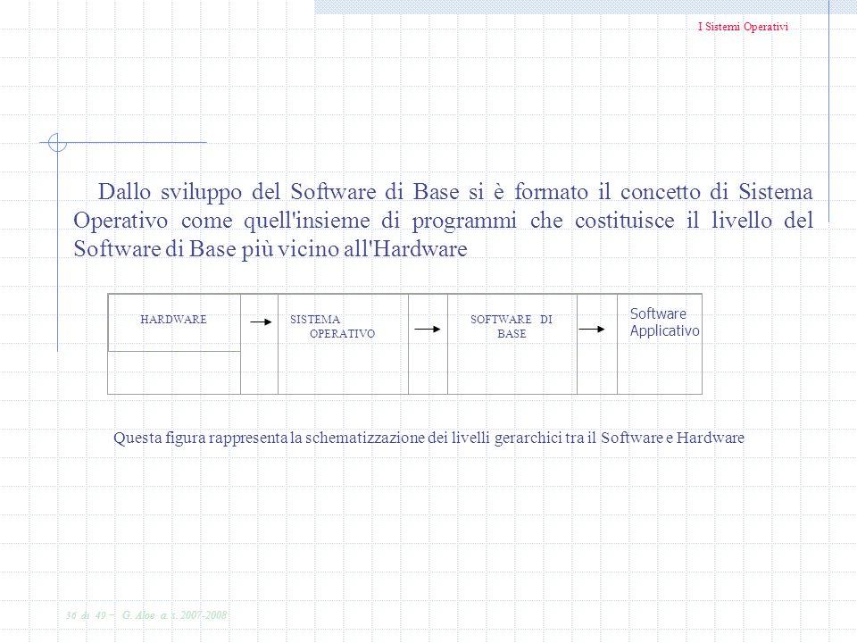 I Sistemi Operativi 36 di 49 - G. Aloe a. s. 2007-2008 Dallo sviluppo del Software di Base si è formato il concetto di Sistema Operativo come quell'in