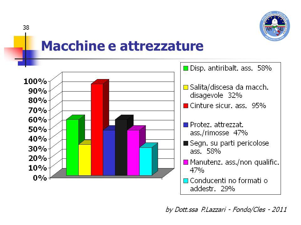 by Dott.ssa P.Lazzari - Fondo/Cles - 2011 38 Macchine e attrezzature