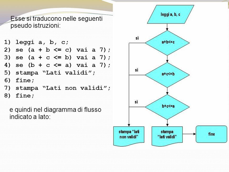 1)leggi a, b, c; 2)se (a + b <= c) vai a 7); 3)se (a + c <= b) vai a 7); 4)se (b + c <= a) vai a 7); 5)stampa Lati validi; 6)fine; 7)stampa Lati non v