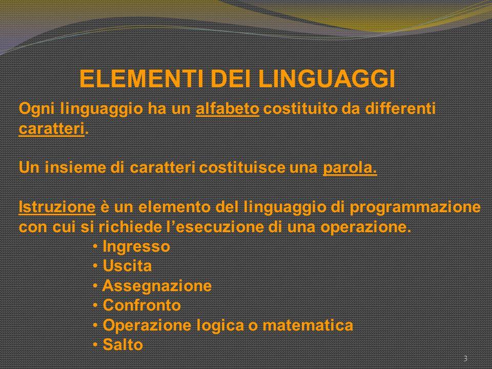 ELEMENTI DEI LINGUAGGI 3 Ogni linguaggio ha un alfabeto costituito da differenti caratteri. Un insieme di caratteri costituisce una parola. Istruzione