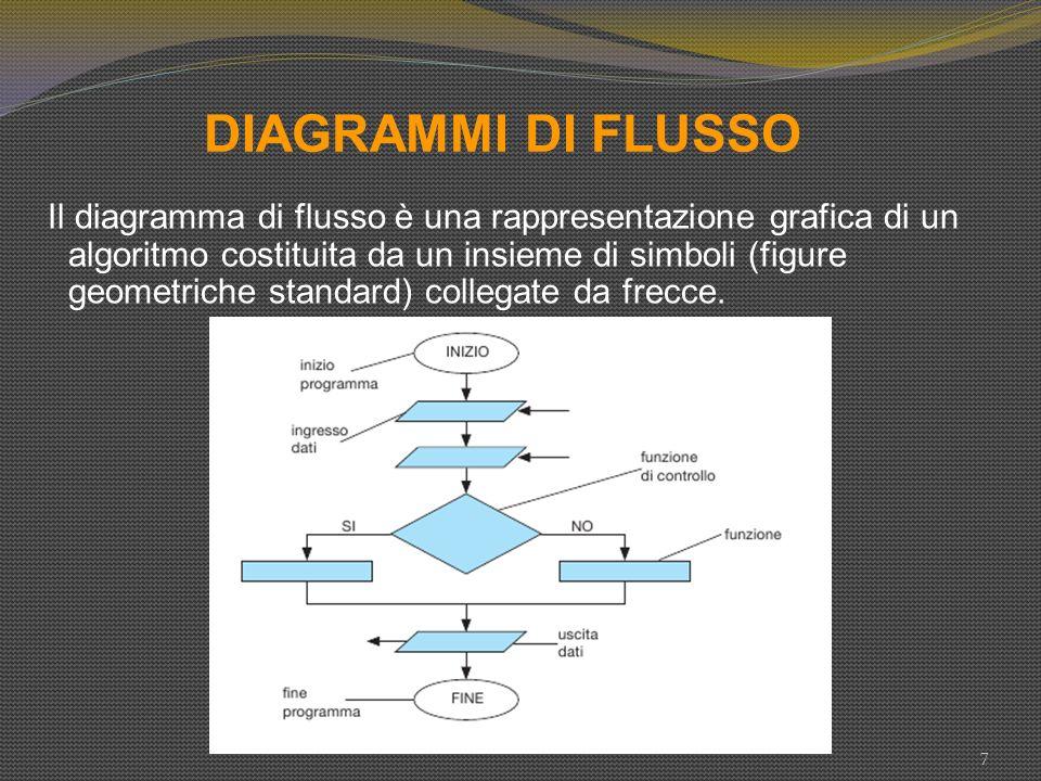 DIAGRAMMI DI FLUSSO 7 Il diagramma di flusso è una rappresentazione grafica di un algoritmo costituita da un insieme di simboli (figure geometriche st