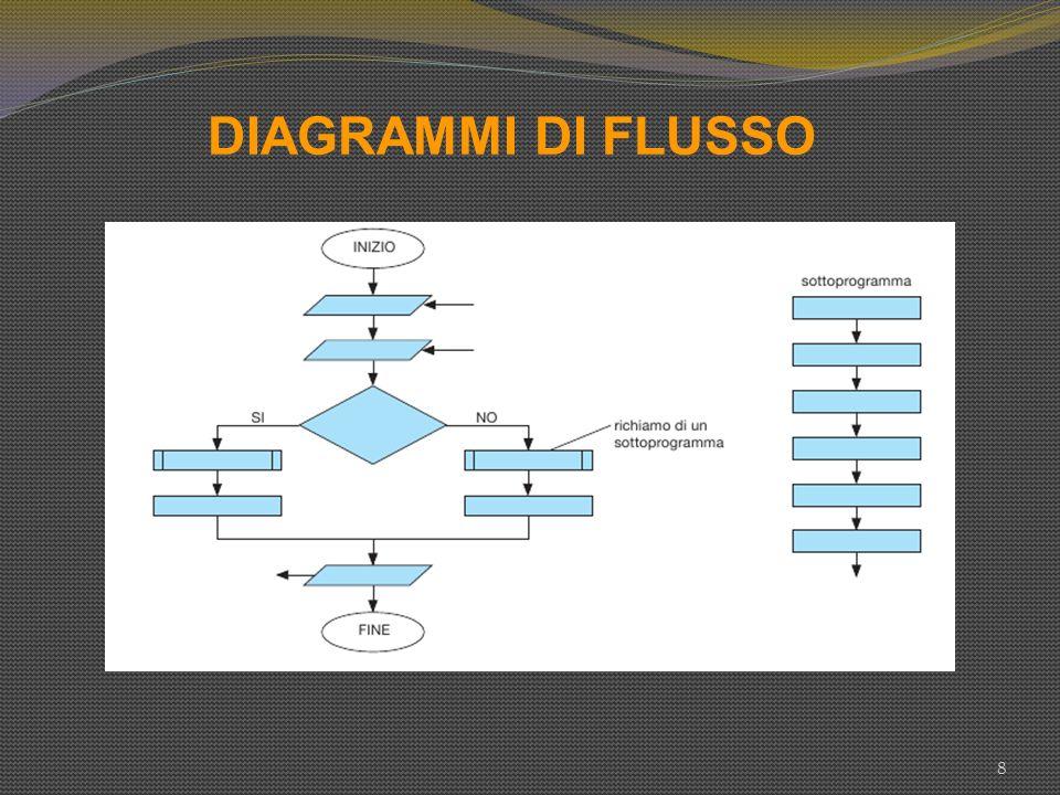 DIAGRAMMI DI FLUSSO 8