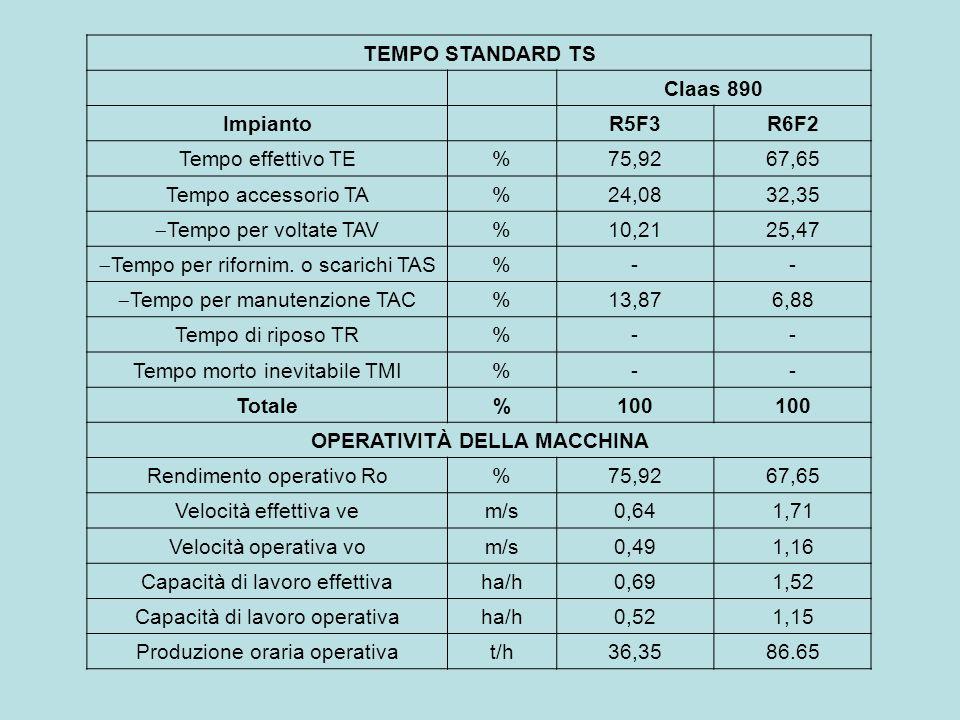 TEMPO STANDARD TS Claas 890 Impianto R5F3R6F2 Tempo effettivo TE% 75,9267,65 Tempo accessorio TA%24,0832,35 Tempo per voltate TAV %10,2125,47 Tempo pe