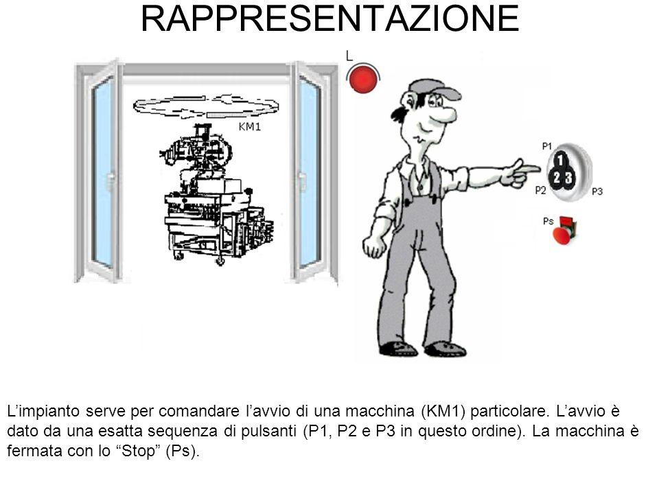 RAPPRESENTAZIONE Limpianto serve per comandare lavvio di una macchina (KM1) particolare. Lavvio è dato da una esatta sequenza di pulsanti (P1, P2 e P3