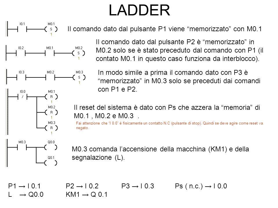 LADDER P1 I 0.1 P2 I 0.2 P3 I 0.3 Ps ( n.c.) I 0.0 L Q0.0 KM1 Q 0.1 Il comando dato dal pulsante P1 viene memorizzato con M0.1 Il comando dato dal pul