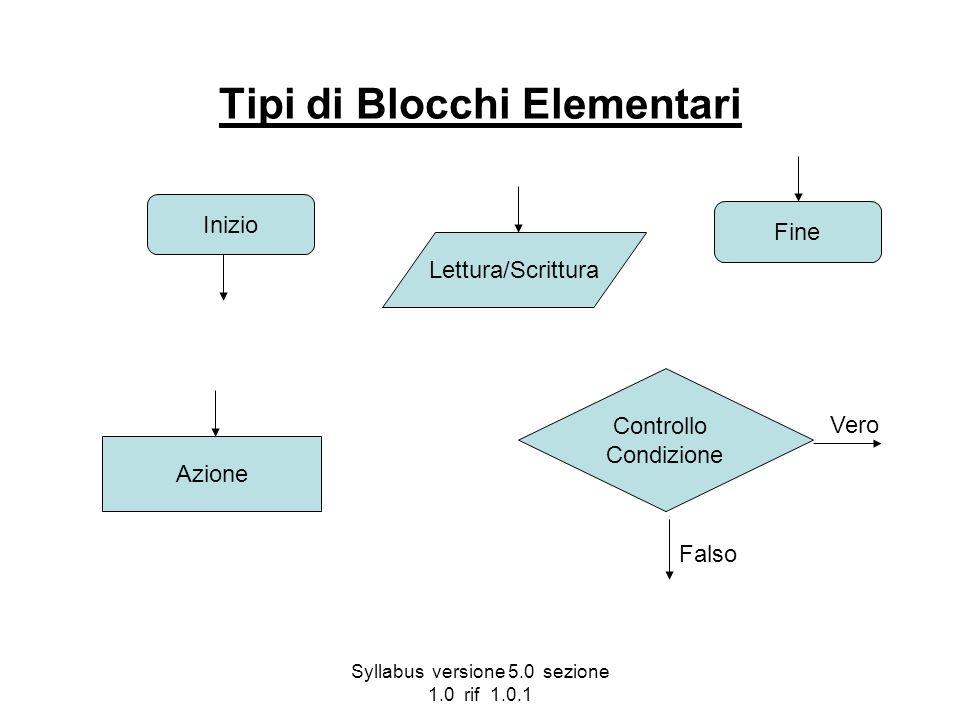 Syllabus versione 5.0 sezione 1.0 rif 1.0.1 Tipi di Blocchi Elementari Inizio Fine Lettura/Scrittura Azione Controllo Condizione Vero Falso