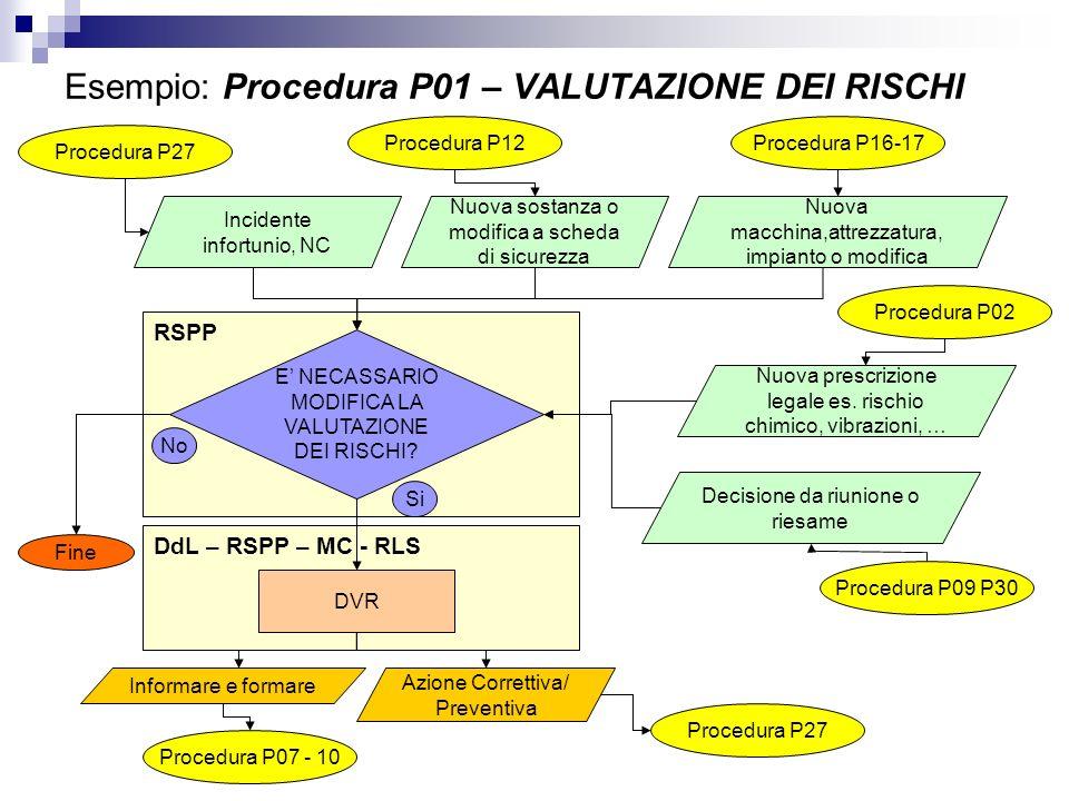 DdL – RSPP – MC - RLS Esempio: Procedura P01 – VALUTAZIONE DEI RISCHI RSPP Incidente infortunio, NC E NECASSARIO MODIFICA LA VALUTAZIONE DEI RISCHI? F