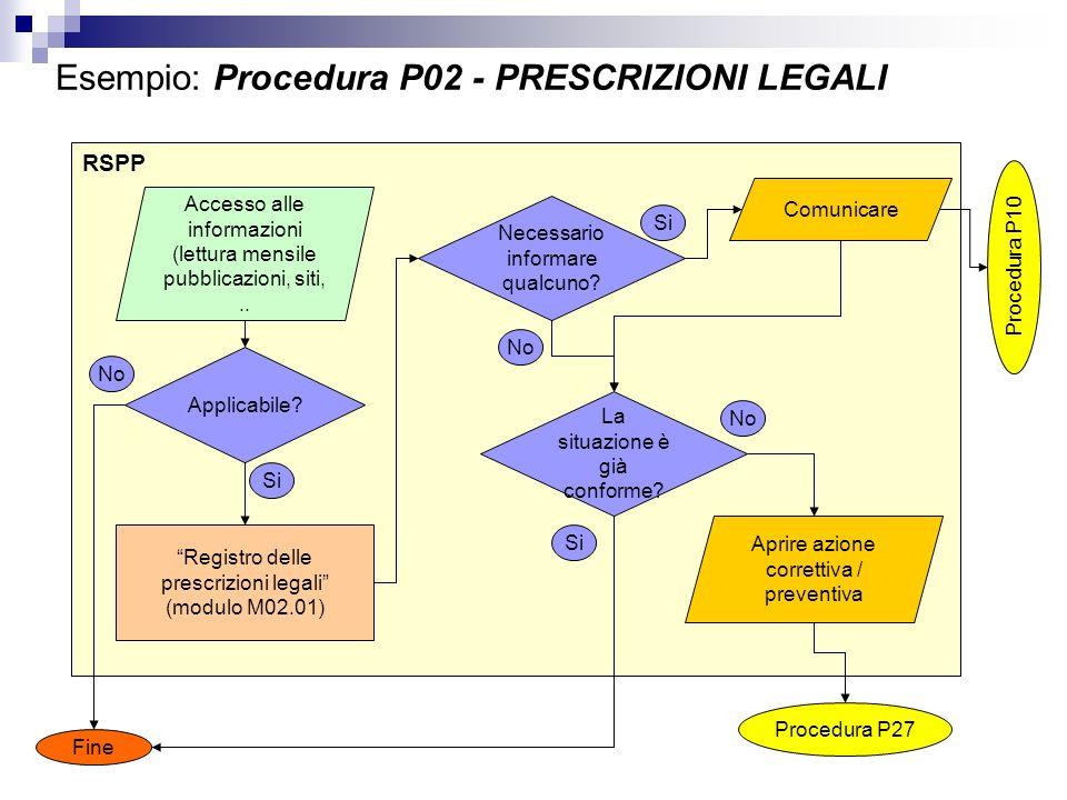 RSPP Esempio: Procedura P02 - PRESCRIZIONI LEGALI Accesso alle informazioni (lettura mensile pubblicazioni, siti,.. Applicabile? Registro delle prescr