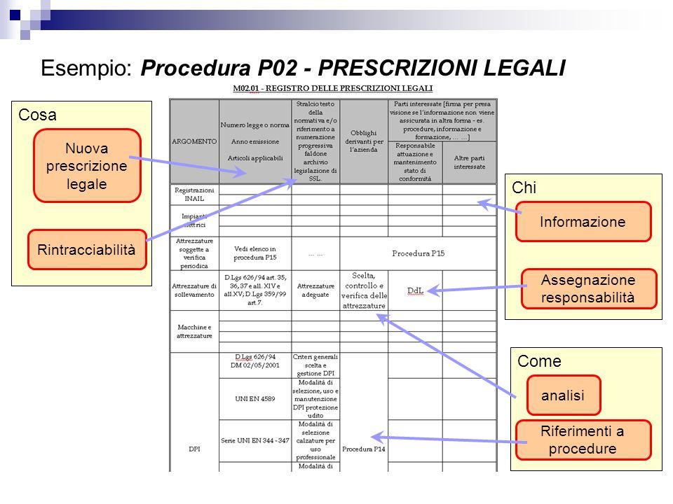 Cosa Chi Come Esempio: Procedura P02 - PRESCRIZIONI LEGALI Nuova prescrizione legale Rintracciabilità analisi Assegnazione responsabilità Informazione
