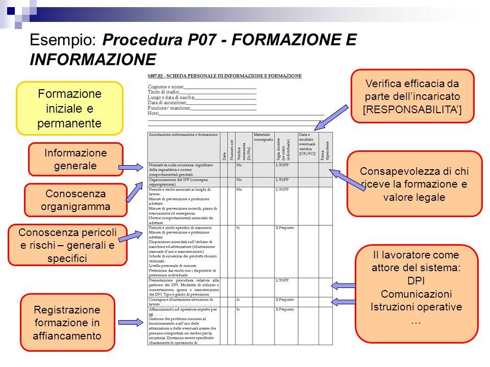 Esempio: Procedura P07 - FORMAZIONE E INFORMAZIONE Consapevolezza di chi riceve la formazione e valore legale Registrazione formazione in affiancament