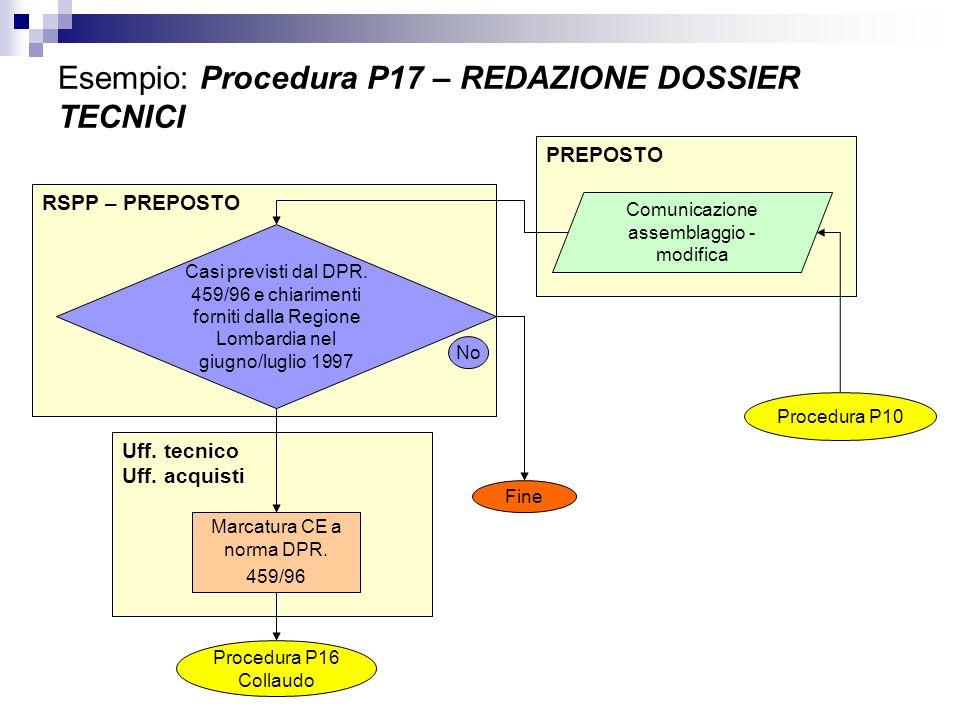 Uff. tecnico Uff. acquisti PREPOSTO Esempio: Procedura P17 – REDAZIONE DOSSIER TECNICI RSPP – PREPOSTO Casi previsti dal DPR. 459/96 e chiarimenti for