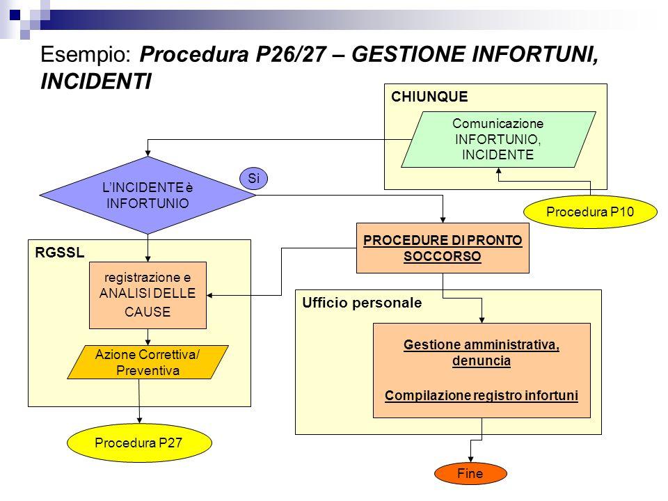 Ufficio personale Esempio: Procedura P26/27 – GESTIONE INFORTUNI, INCIDENTI RGSSL CHIUNQUE Comunicazione INFORTUNIO, INCIDENTE LINCIDENTE è INFORTUNIO