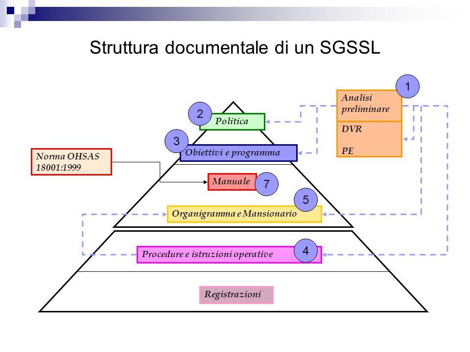 Struttura documentale di un SGSSL Politica Manuale Procedure e istruzioni operative Registrazioni Organigramma e Mansionario Analisi preliminare Norma