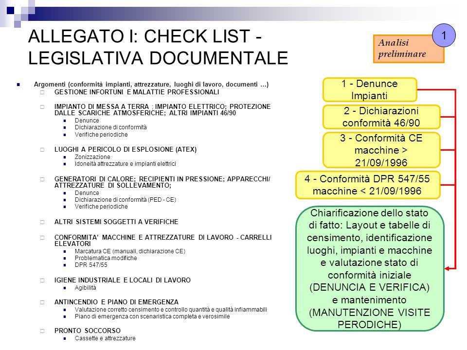 ALLEGATO I: CHECK LIST - LEGISLATIVA DOCUMENTALE Argomenti (conformità impianti, attrezzature, luoghi di lavoro, documenti …) GESTIONE INFORTUNI E MAL