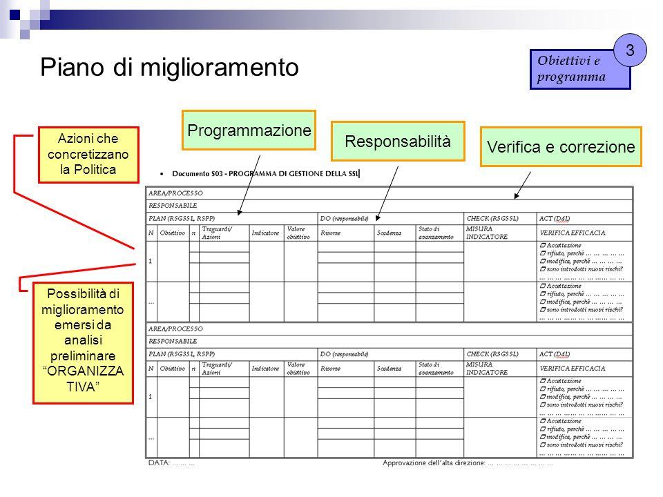 Piano di miglioramento Obiettivi e programma 3 Azioni che concretizzano la Politica Possibilità di miglioramento emersi da analisi preliminare ORGANIZ