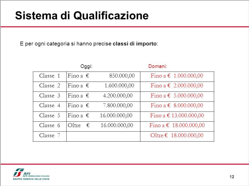 12 Sistema di Qualificazione E per ogni categoria si hanno precise classi di importo: Classe 1Fino a 850.000,00Fino a 1.000.000,00 Classe 2Fino a 1.60