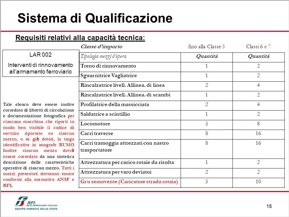 15 Sistema di Qualificazione Requisiti relativi alla capacità tecnica: LAR 002 Interventi di rinnovamento allarmamento ferroviario Classe dimportofino