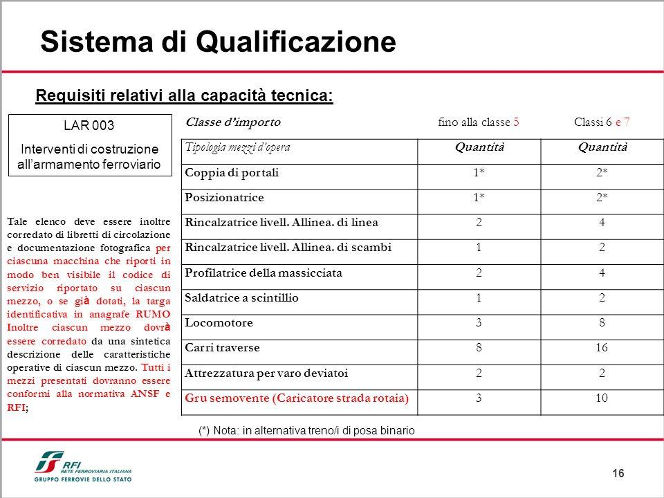 16 Sistema di Qualificazione Requisiti relativi alla capacità tecnica: (*) Nota: in alternativa treno/i di posa binario LAR 003 Interventi di costruzi