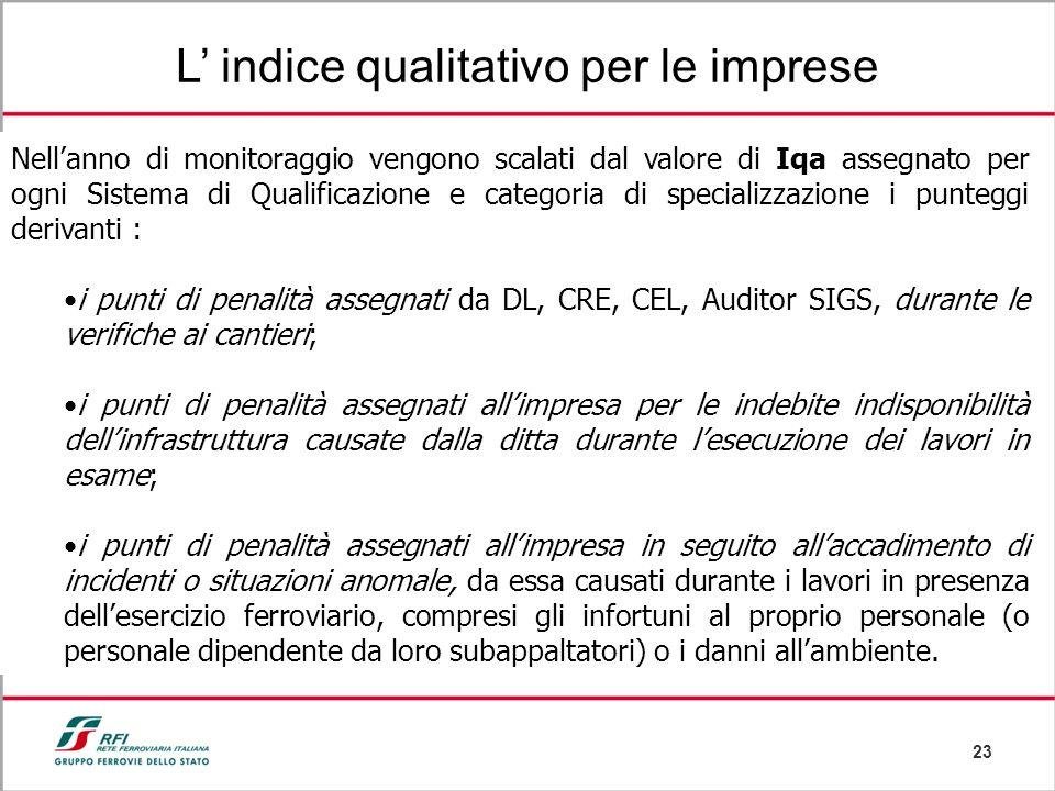 23 L indice qualitativo per le imprese Nellanno di monitoraggio vengono scalati dal valore di Iqa assegnato per ogni Sistema di Qualificazione e categ