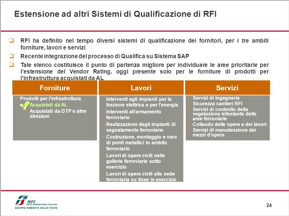 24 RFI ha definito nel tempo diversi sistemi di qualificazione dei fornitori, per i tre ambiti forniture, lavori e servizi Recente integrazione del pr