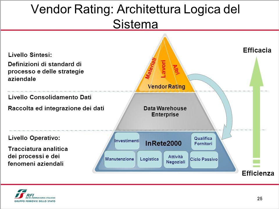 25 Livello Sintesi: Livello Consolidamento Dati: Livello Operativo: Data Warehouse Enterprise Vendor Rating Materiali Lavori Altri InRete2000 Qualific