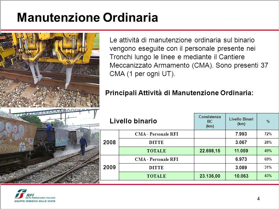 4 Manutenzione Ordinaria Livello binario Consistenza BC (km) Livello Binari (km) % 2008 CMA - Personale RFI 7.993 72% DITTE 3.067 28% TOTALE 22.698,15