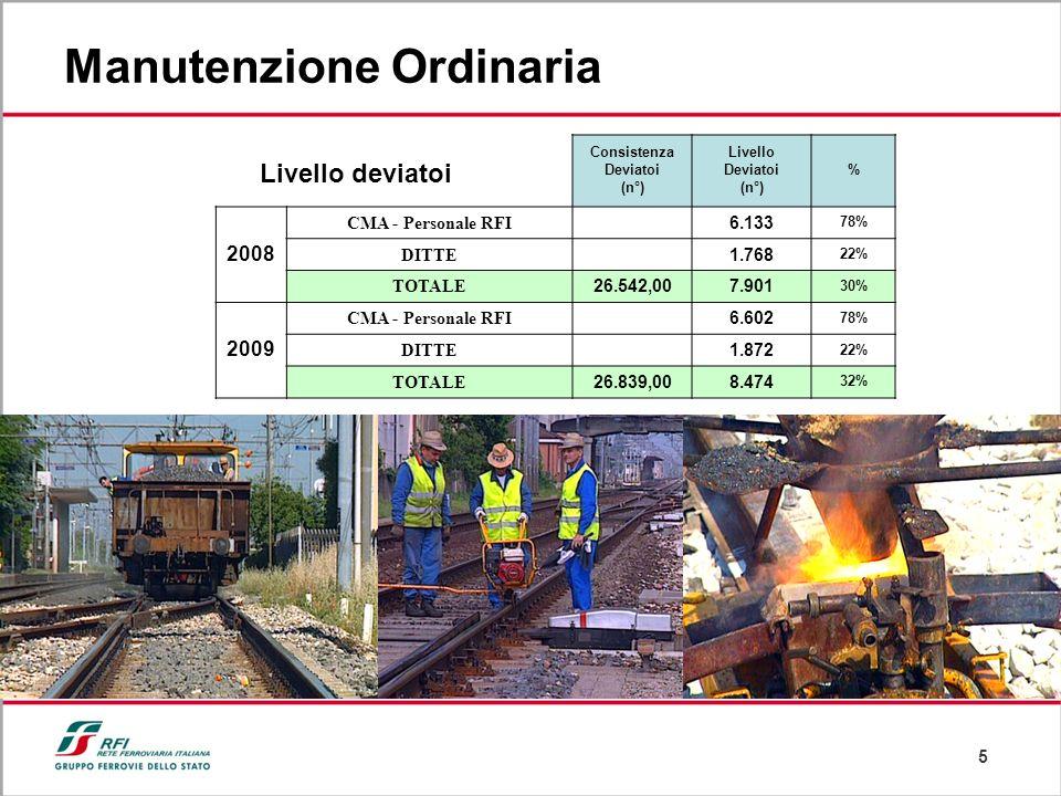 5 Manutenzione Ordinaria Livello deviatoi Consistenza Deviatoi (n°) Livello Deviatoi (n°) % 2008 CMA - Personale RFI 6.133 78% DITTE 1.768 22% TOTALE