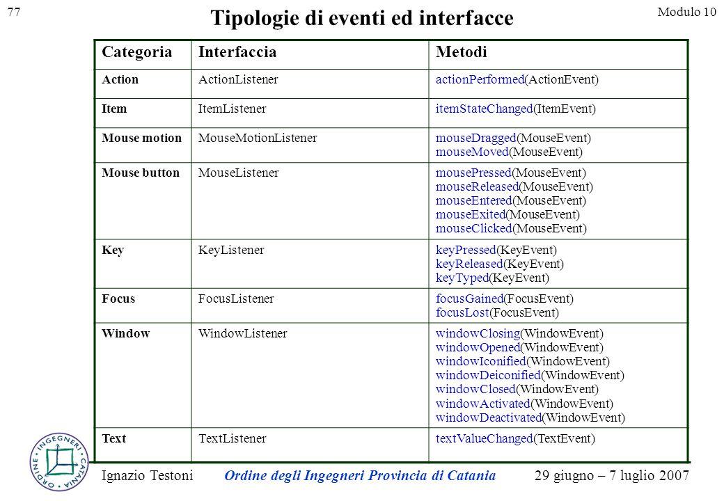 29 giugno – 7 luglio 2007Ignazio TestoniOrdine degli Ingegneri Provincia di Catania 77Modulo 10 Tipologie di eventi ed interfacce CategoriaInterfaccia