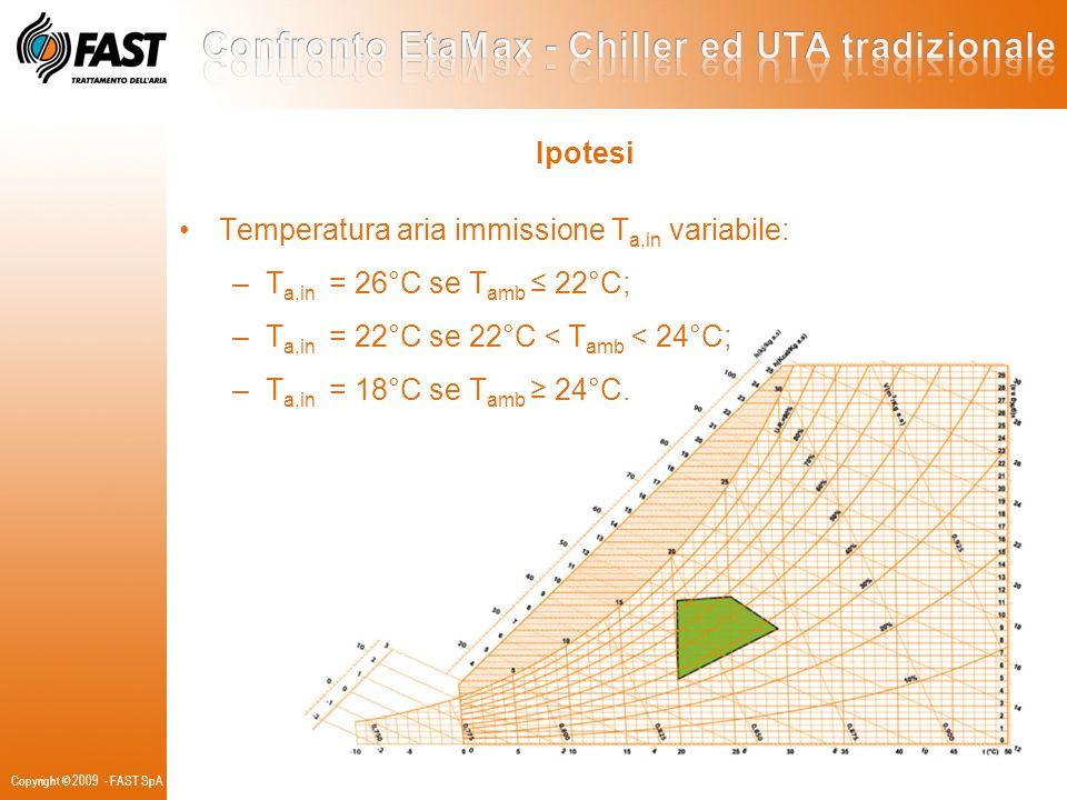 Copyright © 2009 - FAST SpA Temperatura aria immissione T a,in variabile: –T a,in = 26°C se T amb 22°C; –T a,in = 22°C se 22°C < T amb < 24°C; –T a,in