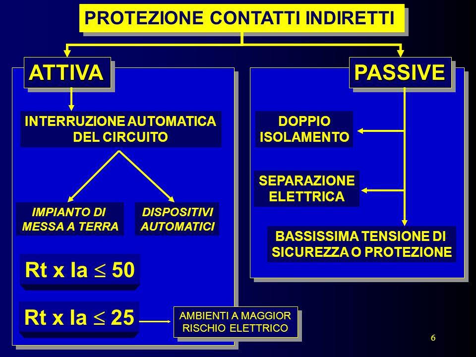 6 PROTEZIONE CONTATTI INDIRETTI ATTIVAATTIVA INTERRUZIONE AUTOMATICA DEL CIRCUITO IMPIANTO DI MESSA A TERRA DISPOSITIVI AUTOMATICIPASSIVEPASSIVE DOPPI