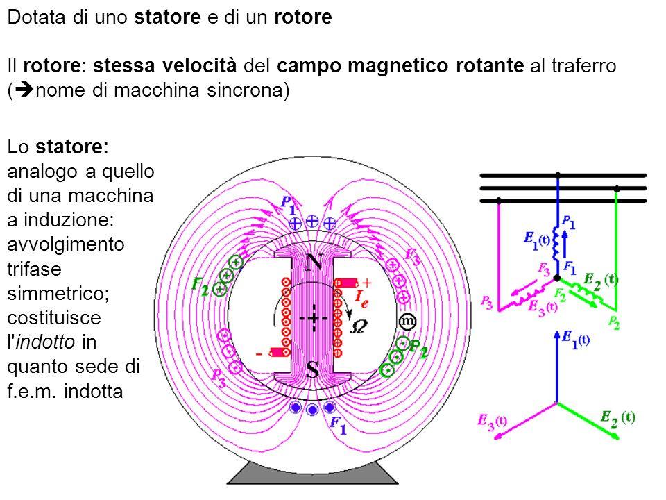 Dotata di uno statore e di un rotore Il rotore: stessa velocità del campo magnetico rotante al traferro ( nome di macchina sincrona) Lo statore: analo