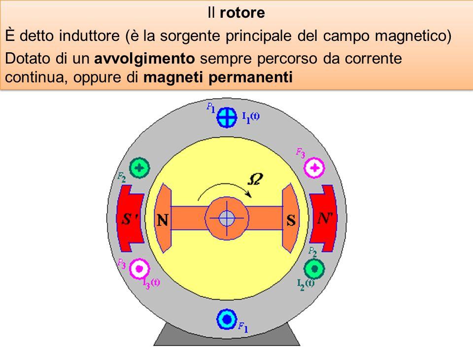 Il rotore È detto induttore (è la sorgente principale del campo magnetico) Dotato di un avvolgimento sempre percorso da corrente continua, oppure di m
