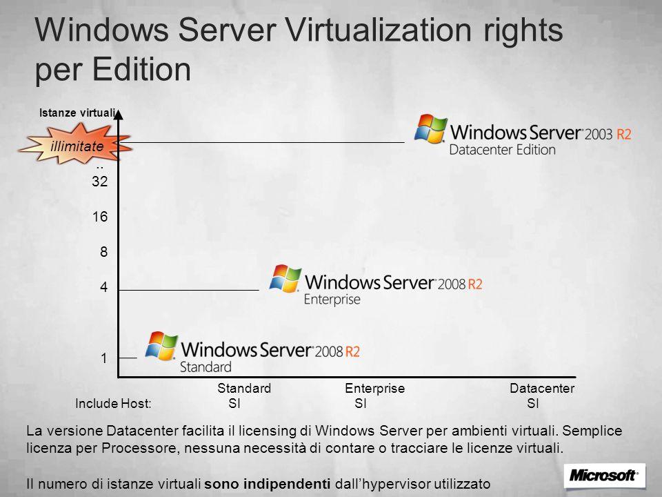 Istanze virtuali illimitate.. 32 16 8 4 1 La versione Datacenter facilita il licensing di Windows Server per ambienti virtuali. Semplice licenza per P
