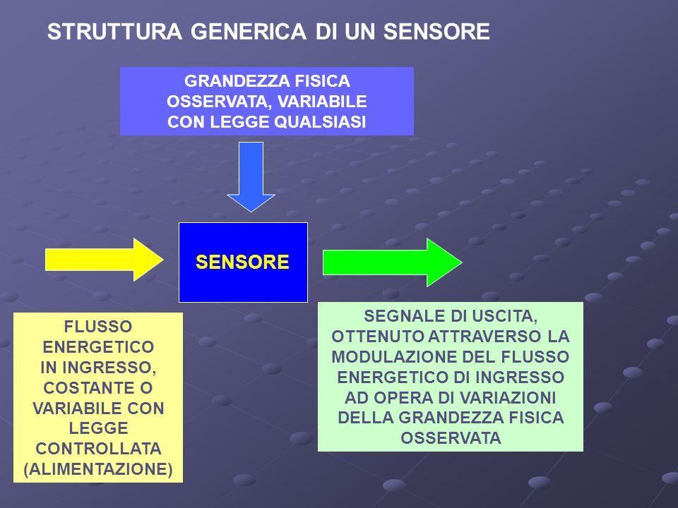 STRUTTURA GENERICA DI UN SENSORE SENSORE FLUSSO ENERGETICO IN INGRESSO, COSTANTE O VARIABILE CON LEGGE CONTROLLATA (ALIMENTAZIONE) GRANDEZZA FISICA OS
