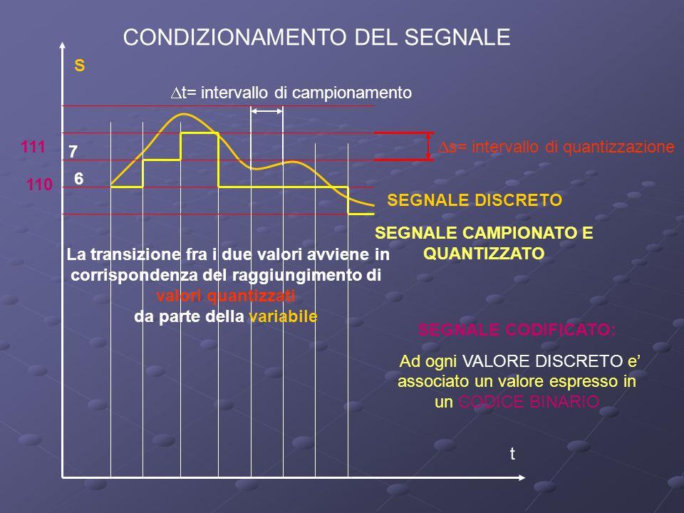 CONDIZIONAMENTO DEL SEGNALE S t t= intervallo di campionamento s= intervallo di quantizzazione SEGNALE CAMPIONATO E QUANTIZZATO SEGNALE CODIFICATO: Ad